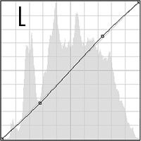 Lightness Curve
