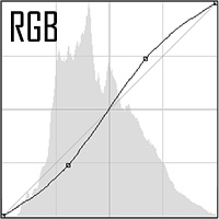 RGB Curve Adjustment