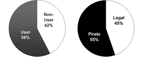 55% Pirates