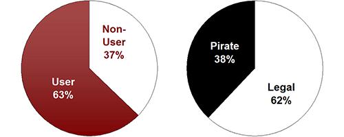38% Pirates