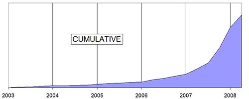 Photo Growth Cumulative 500