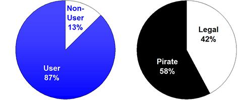 58% Pirates