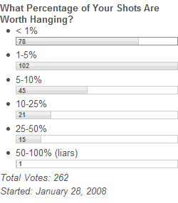 What Percentage of Your Shots Are Worth Hanging?