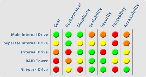 Working Drive Comparison Chart